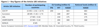 Key figures of the Article 185 initiatives