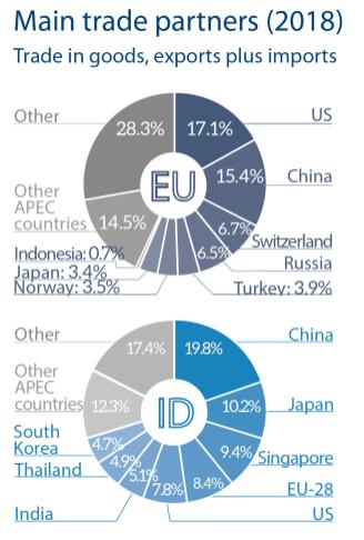 Main trade partners (2018)
