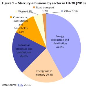 Mercury emissions by sector in EU-28 (2013)