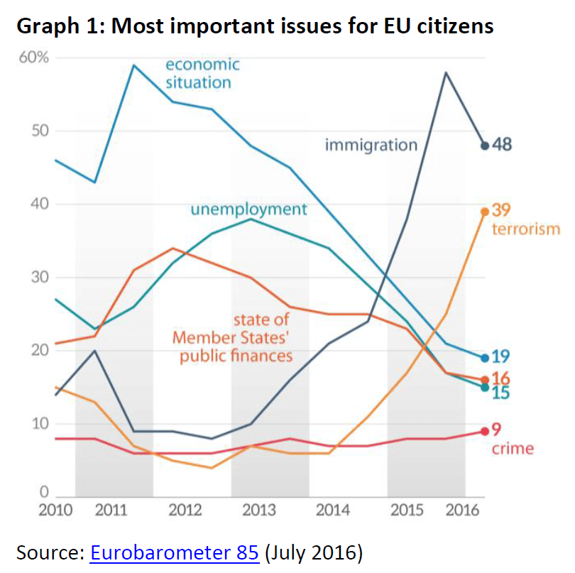 12 graphs: Six most important issues for EU citizens