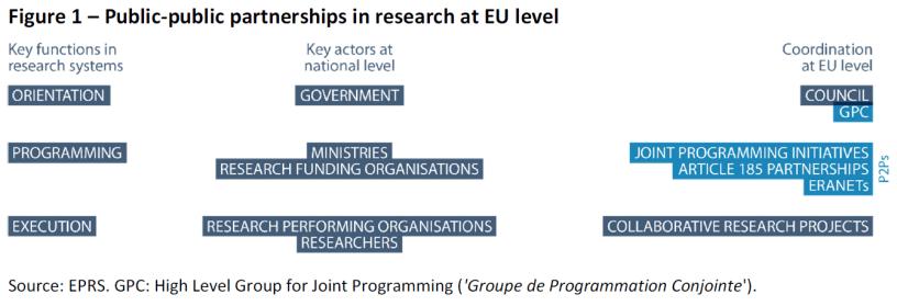 Public-public partnerships in research at EU level