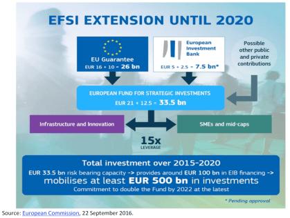 EFSI extension until 2020