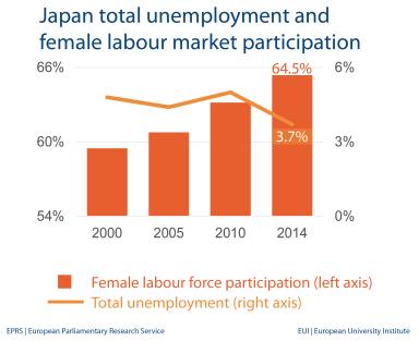 Unemployment and female labour market - Japan