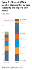 Share of ASEAN member states within EU total exports to and imports from ASEAN