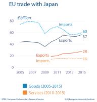 EU trade with Japan