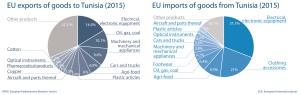 EU exports and imports of goods to and from Tunisia (2015)