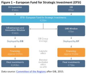 European Fund for Strategic Investment (EFSI)