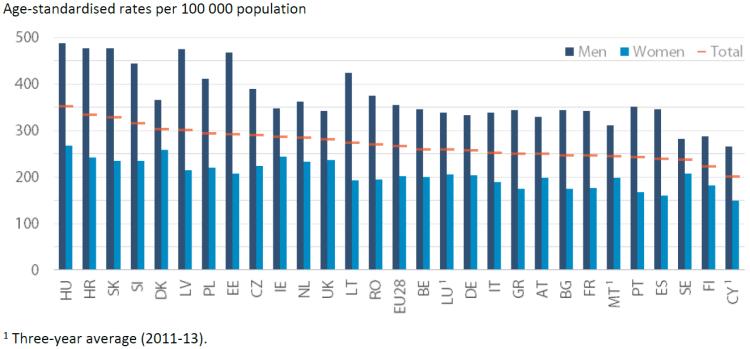 Age-standardised rates per 100 000 population