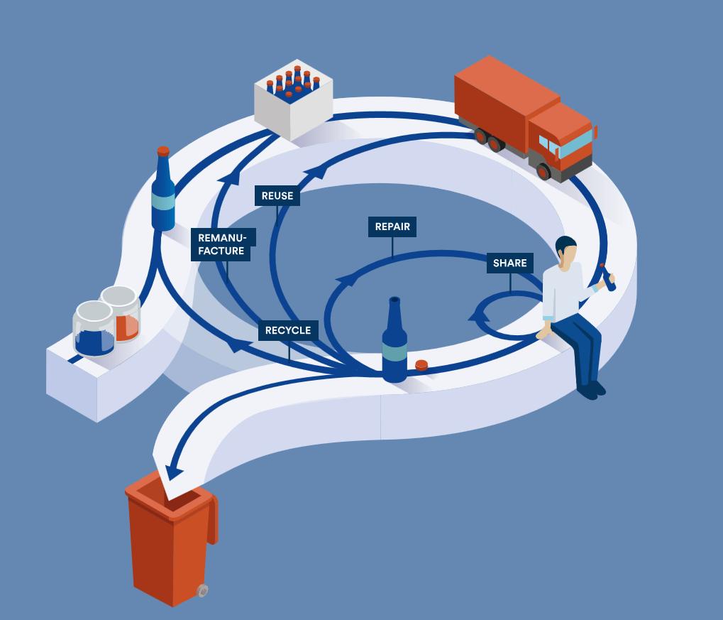 Circular economy: animated infographic
