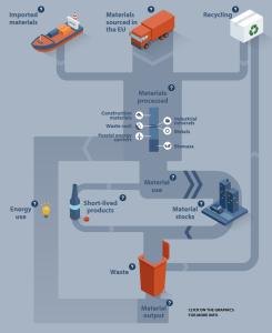 Material Flows in EU