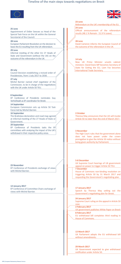 Timeline of main steps taken in the EU and UK post-referendum, 2016 and early 2017