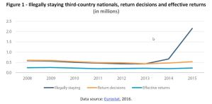 Illegally staying third-country nationals, return decisions and effective returns