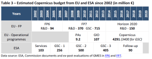 Estimated Copernicus budget from EU and ESA since 2002 (in million €)