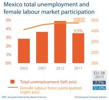 Fig 2 - Unemployment and female labour market - Mexico