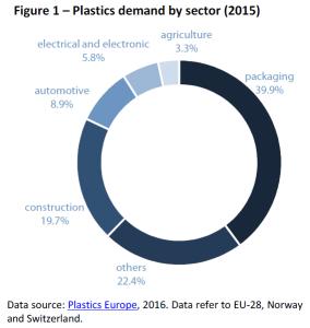Plastics demand by sector (2015)