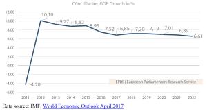 Côte d'Ivoire, GDP Growth in %