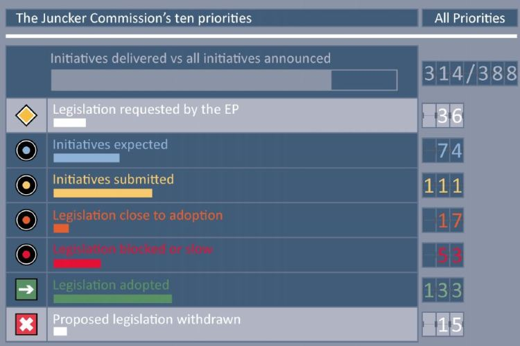 European Commission mid-term review