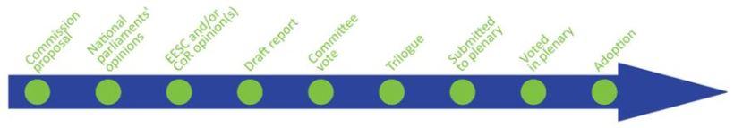 Timeline-Legislative Briefing - 9 steps - adoption completed