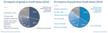 EU import and export of goods to South Korea