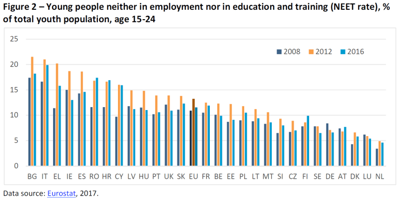 Figure 2 – Young people neither in employment nor in education and training