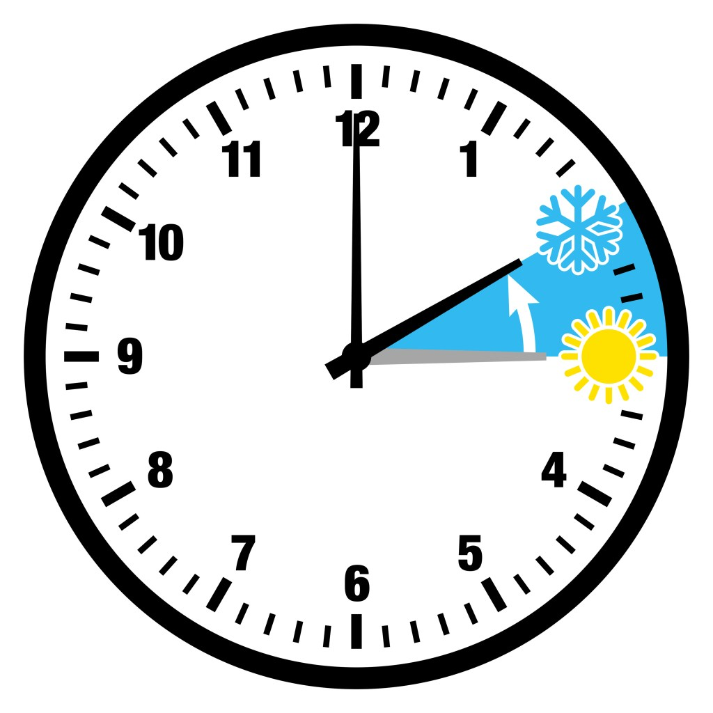 Wintertime: changing of the clocks, but why?