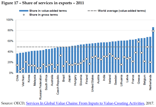 Share of services in exports – 2011