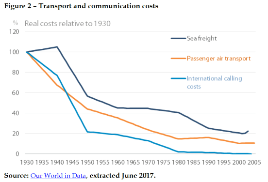 Transport and communication costs