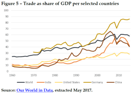 Trade as share of GDP per selected countries