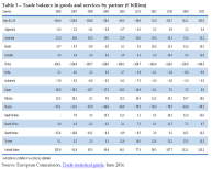 Trade balance in goods and services by partner (€ billion)