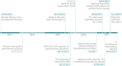 Timeline of events in Venezuela since Nicolás Maduro won the presidency