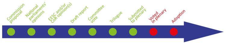 EU Legislation in progress timeline