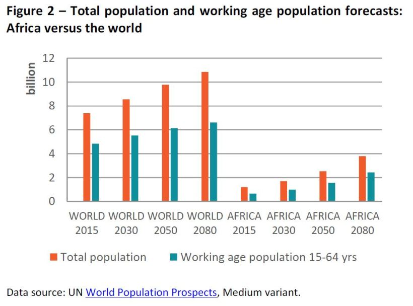 Total population and working age population forecasts: Africa versus the world