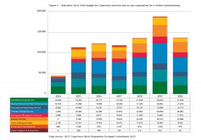 Indicative 2014-2020 budget for Copernicus services and in-situ components