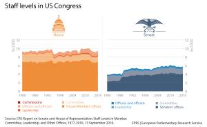 Staff levels in Congress