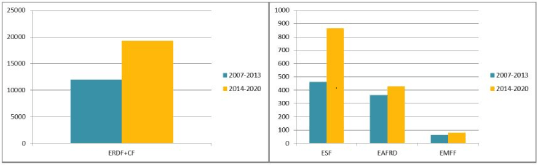 Amount of ESIF funding channelled via financial instruments in 2007-2013 and 2014-2020