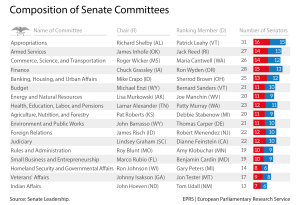 Composition of Senate Committees