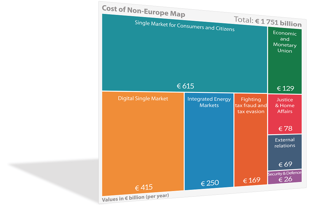 Mapping the Cost of Non-Europe, 2014-19 – Fourth edition
