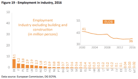 Employment in industry 2016