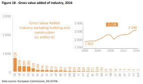 Gross value added of industry 2016