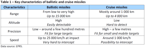 Key characteristics of ballistic and cruise missiles