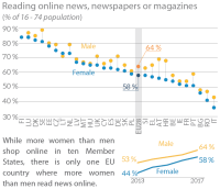 Activities conducted on the internet - Reading online news newspapers or magazines