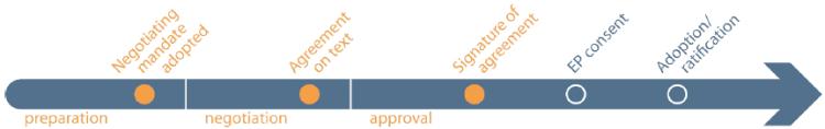 international agreements in progress