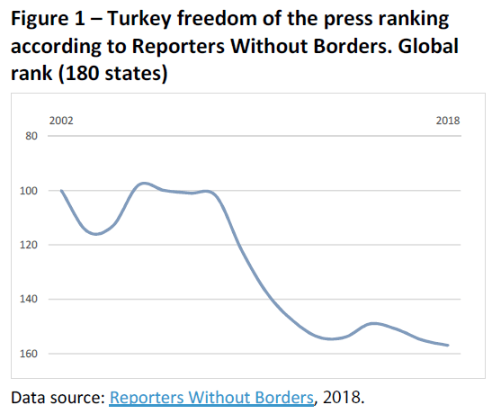 Turkey freedom of the press ranking according to Reporters Without Borders. Global rank (180 states)