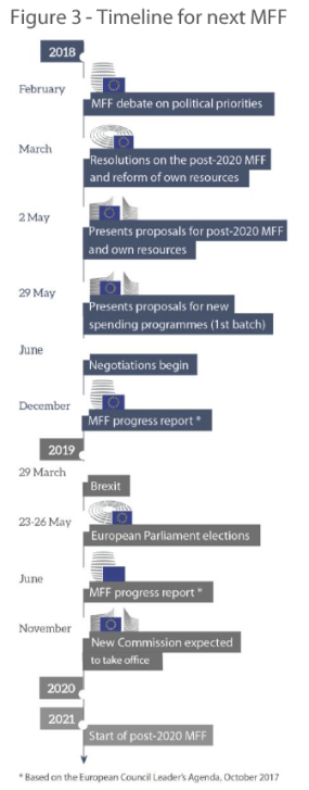 Figure 3 - Timeline for next MFF
