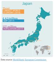 Figure 1 - Japan in figures