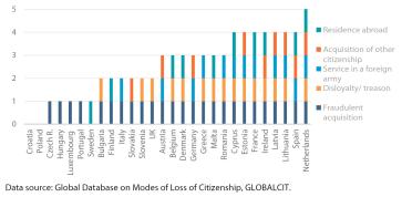 Figure 5 – Major modes of involuntary loss of citizenship in EU-28