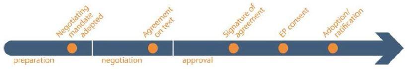 international agreement in progress - adoption-ratification