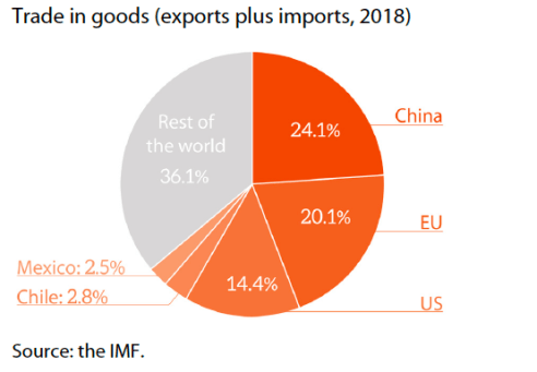 Mercosur-4- top 5 trade partners