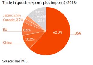 Mexico- top 5 trade partners