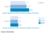 EU trade in services with Chile